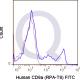 enQuire-Bio-QAB19-F-100Tests-anti-CD8-antibody-10