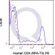 PE Human Anti-Flow Cytometry Staining Data