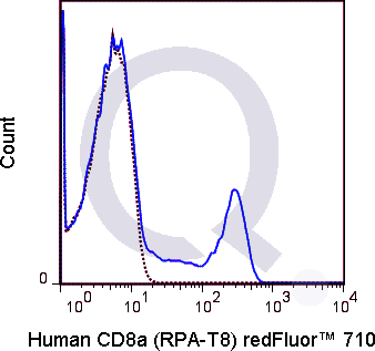 Human PBMCs were stained with 5 uL  (solid line) or 0.125 ug Qfluor™ 710 Mouse IgG1 isotype control (dashed line). Flow Cytometry Data from 10,000 events.