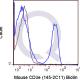 enQuire-Bio-QAB2-B-100ug-anti-Anti-CD3-epsilon-antibody-10