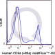 V450 Human Anti-Flow Cytometry Staining Data
