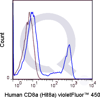 Human PBMCs were stained with 5 uL  (solid line) or 1 ug V450 Mouse IgG1 isotype control (dashed line). Flow Cytometry Data from 10,000 events.