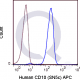 APC Human Anti-Flow Cytometry Staining Data