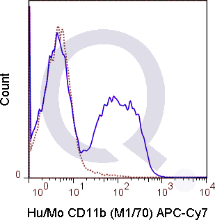 C57Bl/6 bone marrow cells were stained with 0.125 ug APC-Cy7 Anti-Hu/Mo CD11b  .