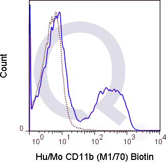 C57Bl/6 bone marrow cells were stained with 0.125 ug Biotin Anti-Hu/Mo CD11b (QAB22) (solid line) or no primary antibody (dashed line). Flow Cytometry Data from 10,000 events., followed by Streptavidin FITC.