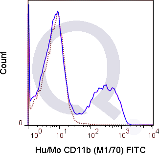 C57Bl/6 bone marrow cells were stained with 0.5 ug FITC Anti-Hu/Mo CD11b (QAB22) (solid line) or 0.5 ug FITC Rat IgG2b isotype control (dashed line). Flow Cytometry Data from 10,000 events.