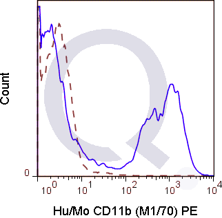 C57Bl/6 bone marrow cells were stained with 0.125 ug Anti-Hu/Mo CD11b PE (QAB22) (solid line) or 0.125 ug Rat IgG2b PE isotype control (dashed line). Flow Cytometry Data from 10,000 events.