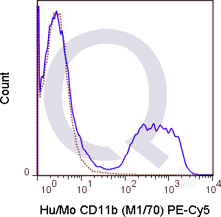 C57Bl/6 bone marrow cells were stained with 0.125 ug PE-Cy5 Anti-Hu/Mo CD11b .