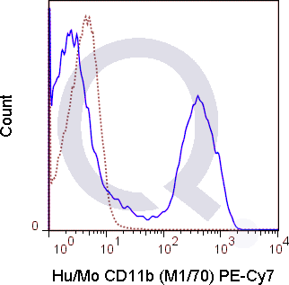C57Bl/6 bone marrow cells were stained with 0.125 ug PE-Cy7 Anti-Hu/Mo CD11b  .