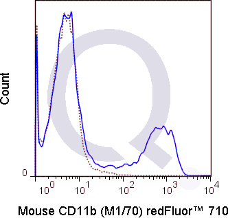 C57Bl/6 bone marrow cells were stained with 0.25 ug Qfluor™ 710 Anti-Hu/Mo CD11b (QAB22) (solid line) or 0.25 ug Qfluor™ 710 Rat IgG2b isotype control (dashed line). Flow Cytometry Data from 10,000 events.