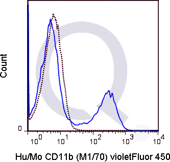 C57Bl/6 bone marrow cells were stained with 0.25 ug V450 Anti-Hu/Mo CD11b  (solid line) or 0.25 ug V450 Rat IgG2b isotype control (dashed line). Flow Cytometry Data from 10,000 events.