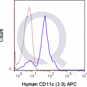 Human peripheral blood monocytes were stained with 5 uL  (solid line) or 0.25 ug APC Mouse IgG1 isotype control (dashed line). Flow Cytometry Data from 10,000 events.