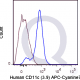 APC-Cy7 Human Anti-Flow Cytometry Staining Data