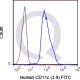 FITC Human Anti-Flow Cytometry Staining Data