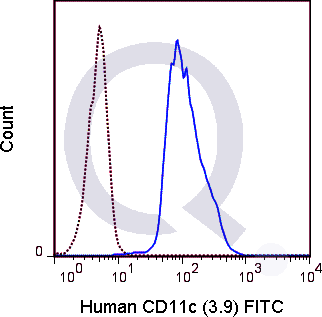 Human peripheral blood monocytes were stained with 5 uL  (solid line) or 1 ug FITC Mouse IgG1 isotype control (dashed line). Flow Cytometry Data from 10,000 events.