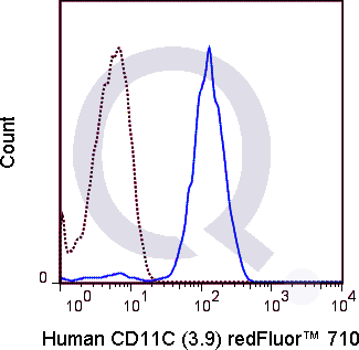 Human peripheral blood monocytes were stained with 5 uL  (solid line) or 1.0 ug Qfluor™ 710 Mouse IgG1 isotype control (dashed line). Flow Cytometry Data from 10,000 events.