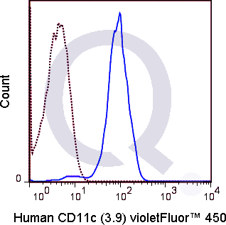 Human peripheral blood monocytes were stained with 5 uL  (solid line) or 0.5 ug V450 Mouse IgG1 isotype control (dashed line). Flow Cytometry Data from 10,000 events.