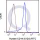 enQuire-Bio-QAB26-F-100Tests-anti-CD14-antibody-10