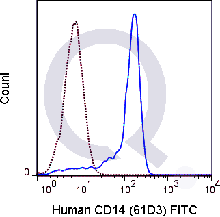 Human peripheral blood monocytes were stained with 5 uL FITC conjugated anti-human CD14 (solid line) or 0.5 ug FITC Mouse IgG1 isotype control (dashed line). Flow Cytometry Data from 10,000 events.