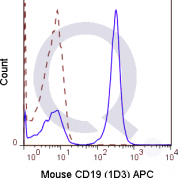 C57Bl/6 splenocytes were stained with 0.125 ug APC Mouse Anti-CD19 (QAB28) (solid line) or 0.125 ug APC Rat IgG2a isotype control (dashed line). Flow Cytometry Data from 10,000 events.