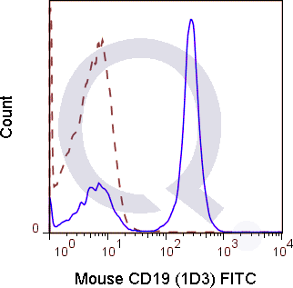 C57Bl/6 splenocytes were stained with 0.25 ug Mouse Anti-CD19 FITC (QAB28) (solid line) or 0.25 ug Rat IgG2a FITC isotype control (dashed line). Flow Cytometry Data from 10,000 events.
