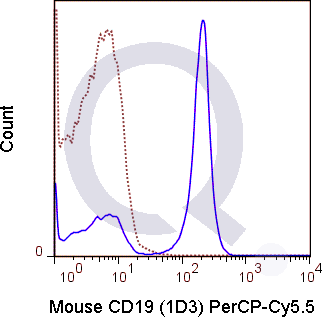 C57Bl/6 splenocytes were stained with 0.125 ug PerCP-Cy5.5 Mouse Anti-CD19 .