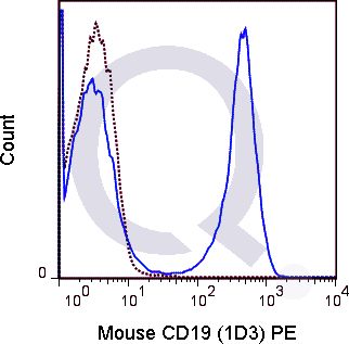 C57Bl/6 splenocytes were stained with 0.125 ug PE Mouse Anti-CD19 (QAB28) (solid line) or 0.125 ug PE Rat IgG2a isotype control (dashed line). Flow Cytometry Data from 10,000 events.