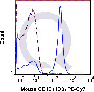 C57Bl/6 splenocytes were stained with 0.25 ug PE-Cy7 Mouse Anti-CD19 .