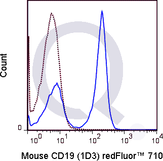 C57Bl/6 splenocytes were stained with 0.125 ug  Qfluor™ 710 Mouse Anti-CD19 (QAB28) (solid line) or 0.125 ug Qfluor™ 710 Rat IgG2a isotype control (dashed line). Flow Cytometry Data from 10,000 events.