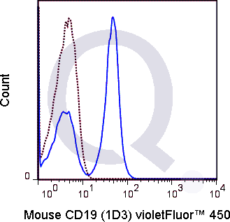 C57Bl/6 splenocytes were stained with 0.125 ug  V450 Mouse Anti-CD19  (solid line) or 0.125 ug V450 Rat IgG2a isotype control (dashed line). Flow Cytometry Data from 10,000 events.