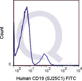 Human PBMCs were stained with 5 uL  (solid line) or 0.125 ug FITC Mouse IgG1 isotype control (dashed line). Flow Cytometry Data from 10,000 events.