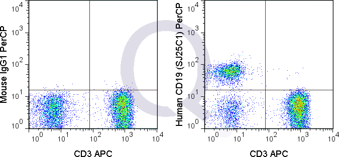 Human PBMCs were stained with 5 uL  (solid line) or 0.125 ug PerCPMouse IgG1 isotype control (dashed line). Flow Cytometry Data from 10,000 events.
