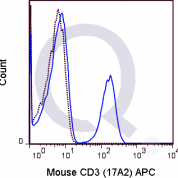 C57Bl/6 splenocytes were stained with 0.5 ug APC Mouse Anti-CD3 (QAB3) (solid line) or 0.5 ug APC Rat IgG2b isotype control (dashed line). Flow Cytometry Data from 10,000 events.