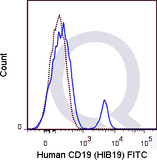 Human PBMCs were stained with 5 uL  (solid line) or 1 ug FITC Mouse IgG1 isotype control (dashed line). Flow Cytometry Data from 10,000 events.