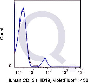 Human PBMCs were stained with 5 uL  (solid line) or 0.5 ug V450 Mouse IgG1 isotype control.