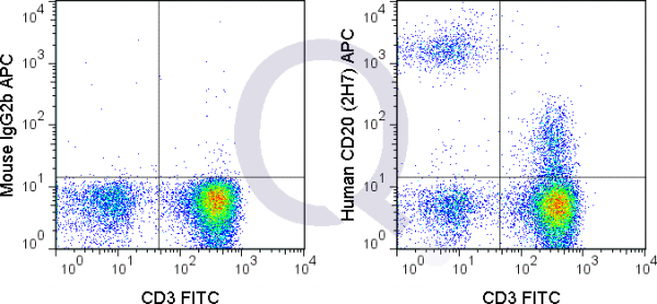Human PBMCs were stained with 5 uL  (solid line) or 0.25 ug APC Mouse IgG2b isotype control (dashed line). Flow Cytometry Data from 10,000 events.