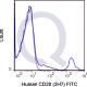 enQuire-Bio-QAB31-F-100Tests-anti-CD20-MS4A1-antibody-10