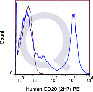 Human PBMCs were stained with 5 uL  (solid line) or 0.125 ug PE Mouse IgG2b isotype control (dashed line). Flow Cytometry Data from 10,000 events.