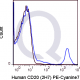 PE-Cy7 Human Anti-Flow Cytometry Staining Data