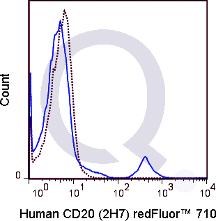 Human PBMCs were stained with 5 uL  (solid line) or 0.25 ug Qfluor™ 710 Mouse IgG2b isotype control (dashed line). Flow Cytometry Data from 10,000 events.