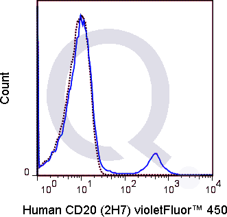 Human PBMCs were stained with 5 uL  (solid line) or 0.25 ug V450 Mouse IgG2b isotype control (dashed line). Flow Cytometry Data from 10,000 events.