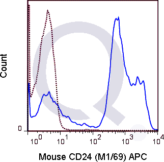 C57Bl/6 splenocytes were stained with 0.06 ug APC Mouse Anti-CD24 (QAB33) (solid line) or 0.06 ug APC Rat IgG2b isotype control (dashed line). Flow Cytometry Data from 10,000 events.
