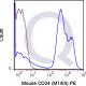 enQuire-Bio-QAB33-PE-100ug-anti-Anti-CD24A-antibody-10