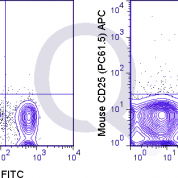 C57Bl/6 splenocytes were stained with FITC Mouse Anti-CD4  and 0.125 ug APC Mouse Anti-CD25 (QAB34) (right panel) or 0.125 ug APC Rat IgG1 (left panel).