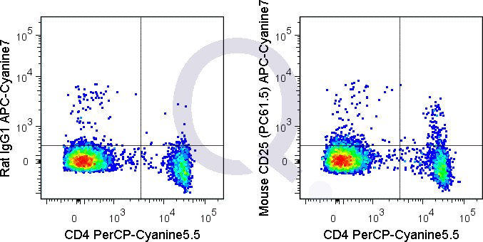 C57Bl/6 splenocytes were stained with PerCP-Cy5.5 Mouse Anti-CD4 and 0.25 ug APC-Cy7 Mouse Anti-CD25 .