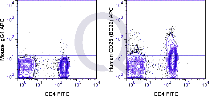 Human PBMCs were stained with FITC Human Anti-CD4  and 5 uL  (right panel) or 0.125 ug APC Mouse IgG1 isotype control (left panel).