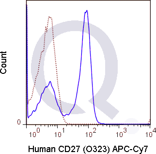 Human PBMCs were stained with 5 uL  (solid line) or 0.125 ug APC-Cy7 Mouse IgG1 isotype control.