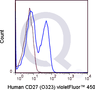Human PBMCs were stained with 5 uL  (solid line) or 0.125 ug V450 Mouse IgG1 isotype control.