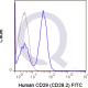 enQuire-Bio-QAB37-F-100Tests-anti-CD28-antibody-10