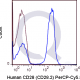 PerCP-Cy5.5 Human Anti-Flow Cytometry Staining Data